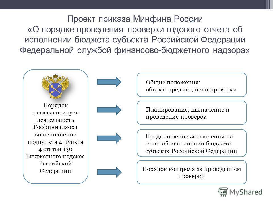 Проект приказа Минфина России «О порядке проведения проверки годового отчета об исполнении бюджета субъекта Российской Федерации Федеральной службой финансово-бюджетного надзора» 29 Порядок регламентирует деятельность Росфиннадзора во исполнение подп