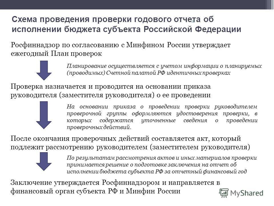 Схема проведения проверки годового отчета об исполнении бюджета субъекта Российской Федерации Росфиннадзор по согласованию с Минфином России утверждает ежегодный План проверок 30 Планирование осуществляется с учетом информации о планируемых (проводим