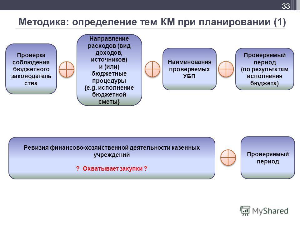 Методика: определение тем КМ при планировании (1) 33 Проверка соблюдения бюджетного законодатель ства Направление расходов (вид доходов, источников) и (или) бюджетные процедуры {e.g. исполнение бюджетной сметы} Наименования проверяемых УБП Проверяемы