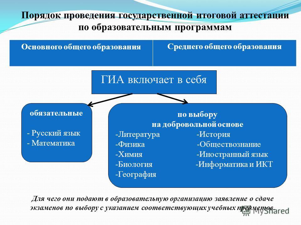 Порядок проведения государственной итоговой аттестации по образовательным программам Основного общего образованияСреднего общего образования ГИА включает в себя обязательные - Русский язык - Математика по выбору на добровольной основе -Литература -Ис
