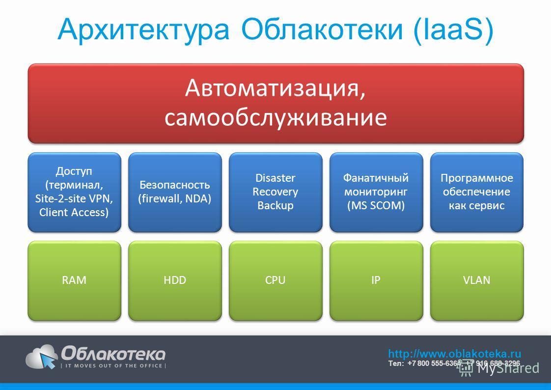 Автоматизация, самообслуживание Доступ (терминал, Site-2-site VPN, Client Access) RAM Безопасность (firewall, NDA) HDD Disaster Recovery Backup CPU Фанатичный мониторинг (MS SCOM) IP Программное обеспечение как сервис VLAN http://www.oblakoteka.ru Те