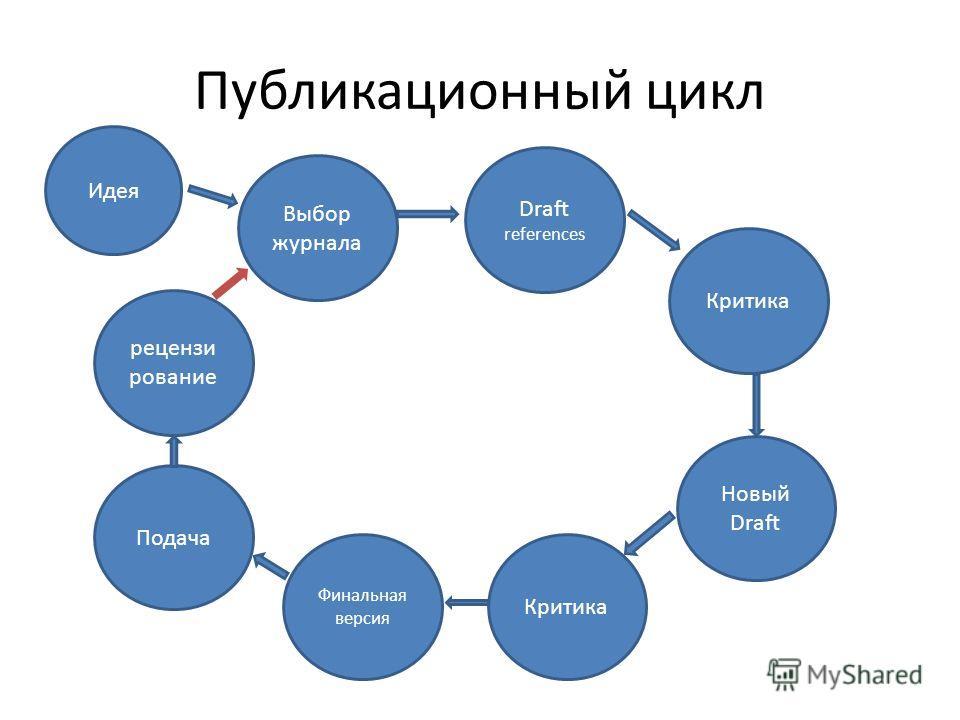 Публикационный цикл Идея Выбор журнала Draft references Критика Новый Draft Критика Финальная версия Подача рецензи рование