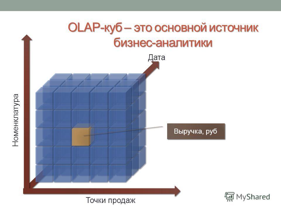 OLAP-куб – это основной источник бизнес-аналитики Номенклатура Дата Точки продаж Выручка, руб