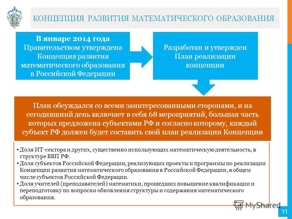 Доля ИТ-сектора и других, существенно использующих математическую деятельность, в структуре ВВП РФ. Доля субъектов Российской Федерации, реализующих проекты и программы по реализации Концепции развития математического образования в Российской Федерац