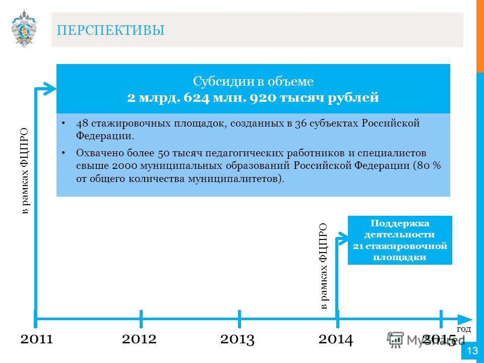 ПЕРСПЕКТИВЫ 13 Субсидии в объеме 2 млрд. 624 млн. 920 тысяч рублей 20112012201320142015 в рамках ФЦПРО 48 стажировочных площадок, созданных в 36 субъектах Российской Федерации. Охвачено более 50 тысяч педагогических работников и специалистов свыше 20
