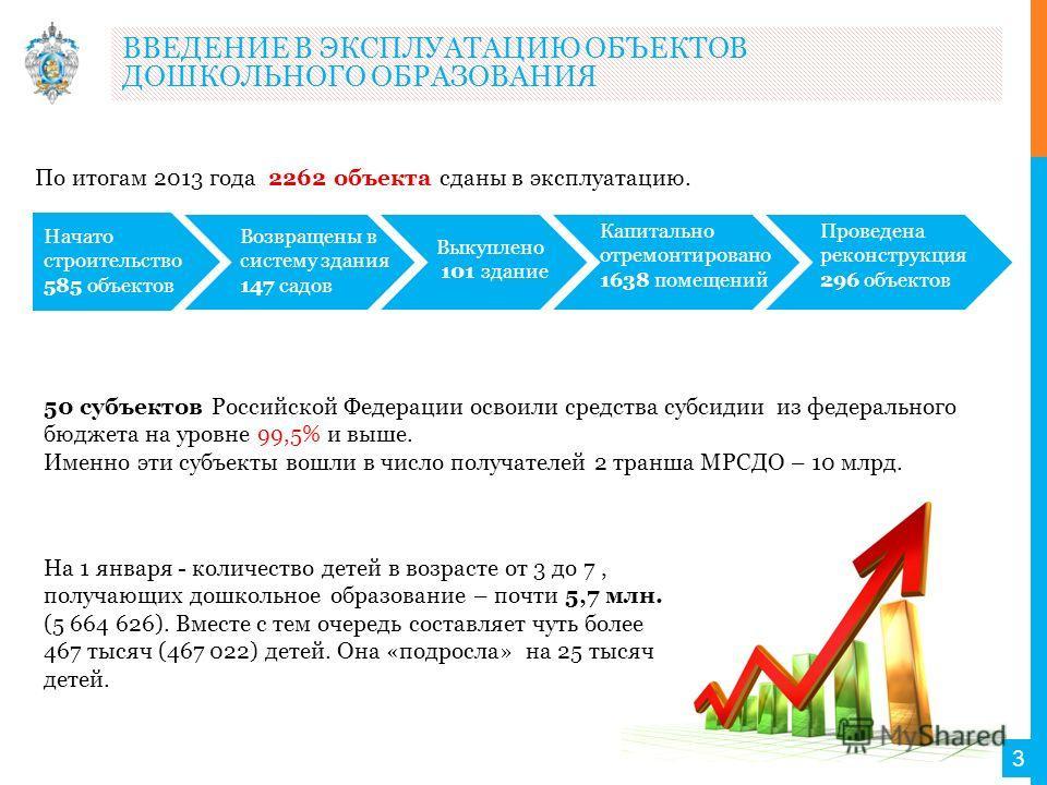 По итогам 2013 года 2262 объекта сданы в эксплуатацию. ВВЕДЕНИЕ В ЭКСПЛУАТАЦИЮ ОБЪЕКТОВ ДОШКОЛЬНОГО ОБРАЗОВАНИЯ 3 50 субъектов Российской Федерации освоили средства субсидии из федерального бюджета на уровне 99,5% и выше. Именно эти субъекты вошли в