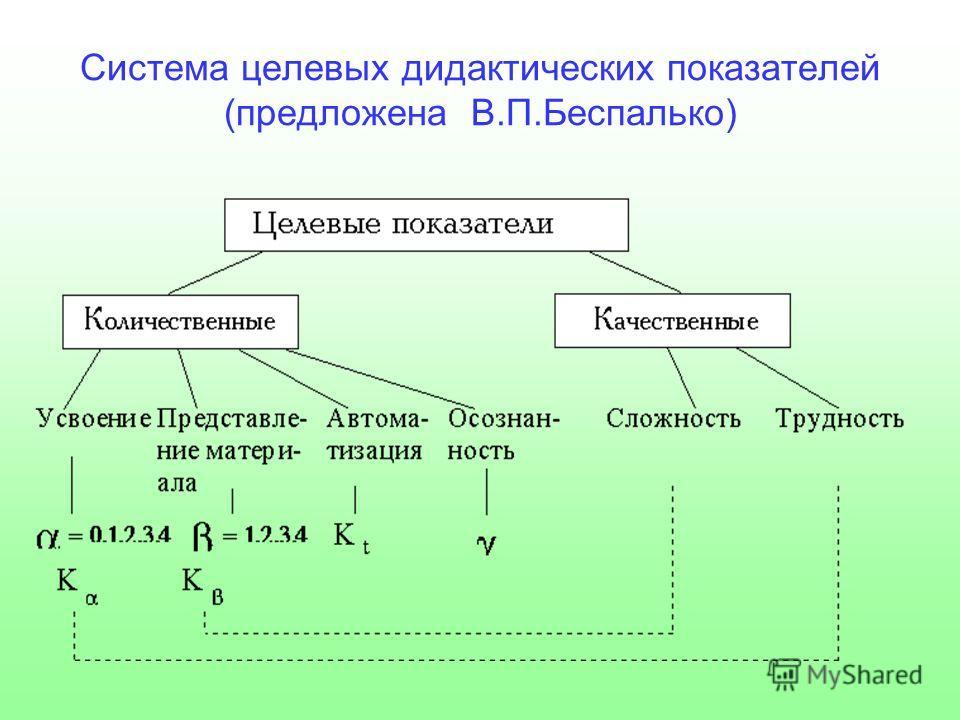 Система целевых дидактических показателей (предложена В.П.Беспалько)