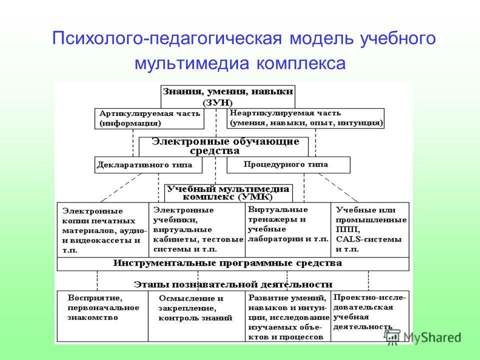 Психолого-педагогическая модель учебного мультимедиа комплекса