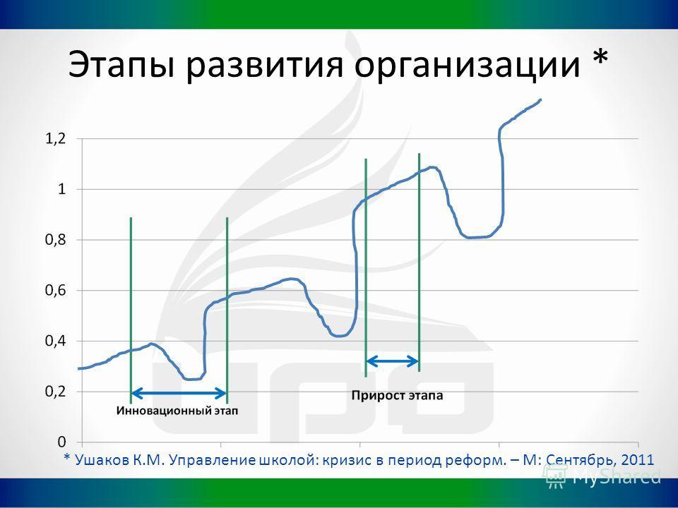 Этапы развития организации * * Ушаков К.М. Управление школой: кризис в период реформ. – М: Сентябрь, 2011