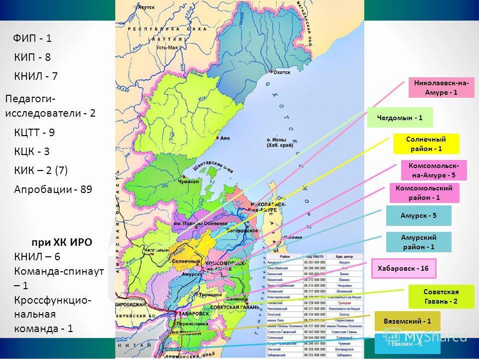 ФИП - 1 КИП - 8 КНИЛ - 7 при ХК ИРО КНИЛ – 6 Команда-спинаут – 1 Кроссфункцио- нальная команда - 1 Педагоги- исследователи - 2 КЦТТ - 9 КЦК - 3 КИК – 2 (7) Апробации - 89 Хабаровск - 16 Комсомольск- на-Амуре - 5 Амурск - 5 Николаевск-на- Амуре - 1 Вя