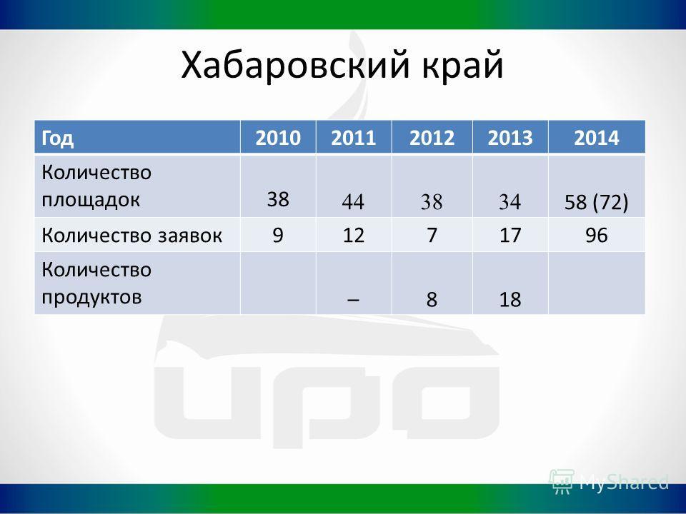 Хабаровский край Год20102011201220132014 Количество площадок38 443834 58 (72) Количество заявок91271796 Количество продуктов –818