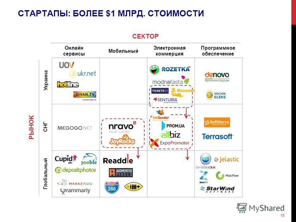 СТАРТАПЫ: БОЛЕЕ $1 МЛРД. СТОИМОСТИ РЫНОК Глобальный СНГ Украина СЕКТОР Онлайн сервисы Мобильный Электронная коммерция Программное обеспечение 15