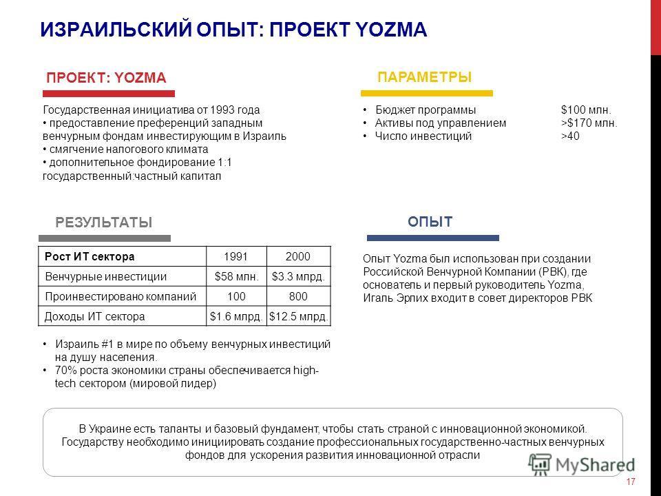 ИЗРАИЛЬСКИЙ ОПЫТ: ПРОЕКТ YOZMA Государственная инициатива от 1993 года предоставление преференций западным венчурным фондам инвестирующим в Израиль смягчение налогового климата дополнительное фондирование 1:1 государственный:частный капитал В Украине