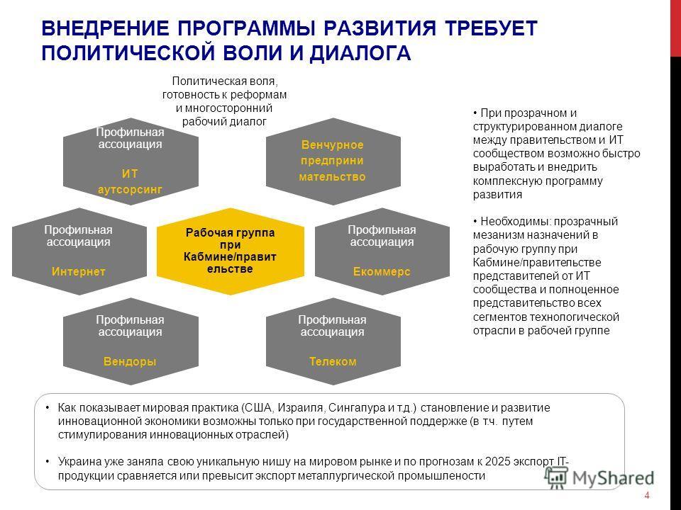 Как показывает мировая практика (США, Израиля, Сингапура и т.д.) становление и развитие инновационной экономики возможны только при государственной поддержке (в т.ч. путем стимулирования инновационных отраслей) Украина уже заняла свою уникальную нишу