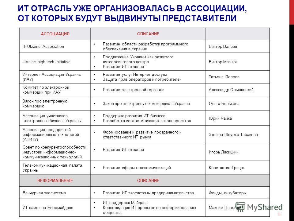 ИТ ОТРАСЛЬ УЖЕ ОРГАНИЗОВАЛАСЬ В АССОЦИАЦИИ, ОТ КОТОРЫХ БУДУТ ВЫДВИНУТЫ ПРЕДСТАВИТЕЛИ АССОЦИАЦИЯОПИСАНИЕ IT Ukraine Association Развитие области разработки программного обеспечения в Украине Виктор Валеев Ukraine high-tech initiative Продвижение Украи