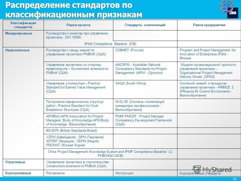 13 Распределение стандартов по классификационным признакам Классификацая стандартов Рамки проектаСтандарты компетенцийРамки предприятия МеждународныеРуководство к качеству при управлении проектами - ISO 10006 IPMA Competence Baseline (ICB) Национальн