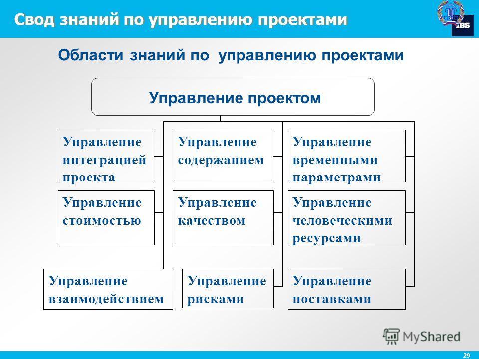29 Свод знаний по управлению проектами Управление проектом Управление содержанием Управление временными параметрами Управление стоимостью Управление качеством Управление человеческими ресурсами Управление взаимодействием Управление рисками Управление
