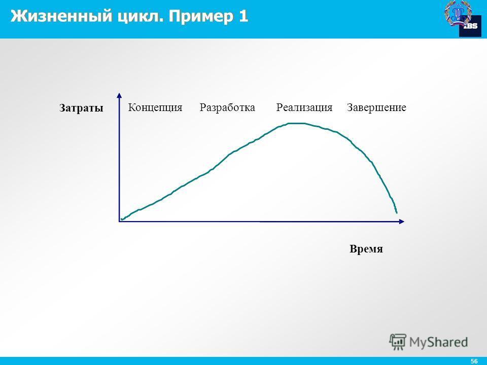 56 Жизненный цикл. Пример 1 Концепция Разработка Реализация Завершение Затраты Время