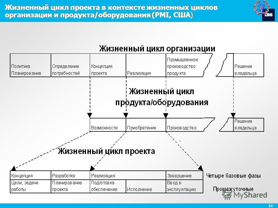 64 Жизненный цикл проекта в контексте жизненных циклов организации и продукта/оборудования (PMI, США)