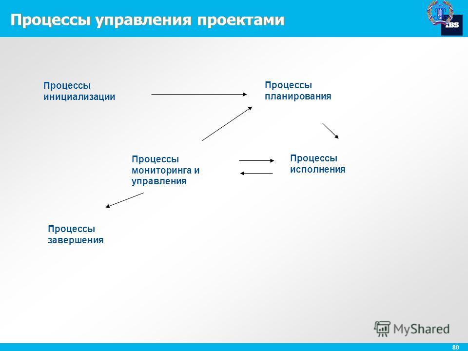 80 Процессы управления проектами Процессы инициализации Процессы планирования Процессы мониторинга и управления Процессы исполнения Процессы завершения