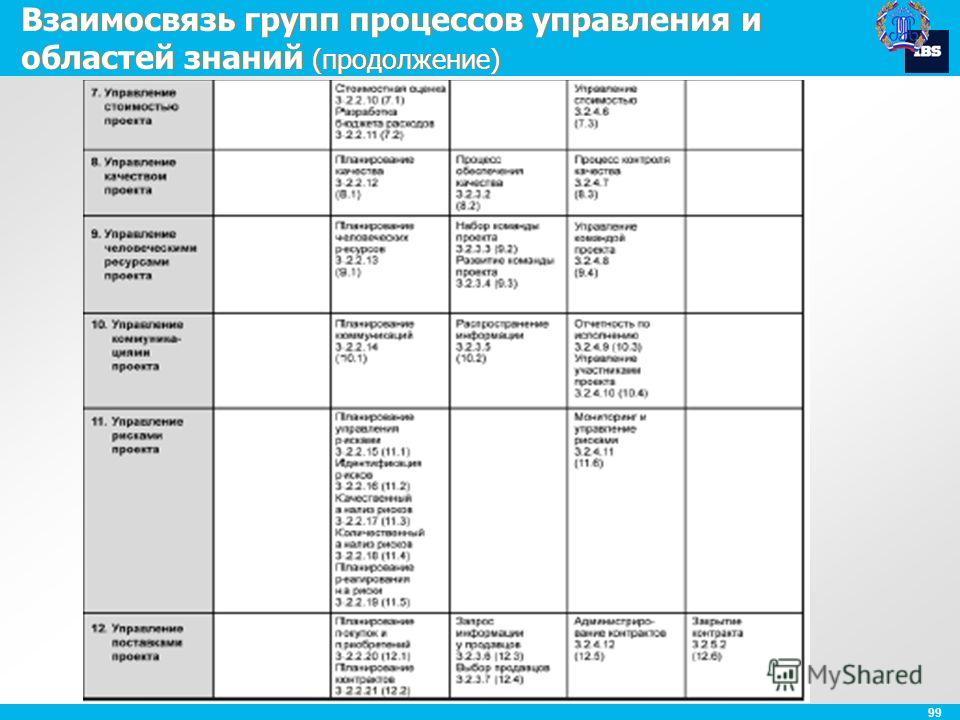 99 Взаимосвязь групп процессов управления и областей знаний (продолжение)