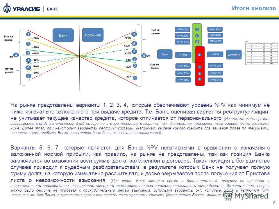 8 Итоги анализа На рынке представлены варианты 1, 2, 3, 4, которые обеспечивают уровень NPV как минимум не ниже изначально заложенного при выдаче кредита. Т.е. Банк, оценивая варианты реструктуризации, не учитывает текущее качество кредита, которое о