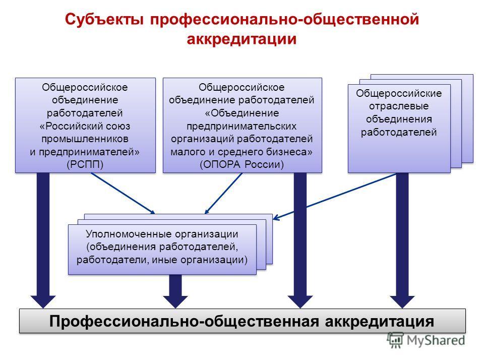 Профессионально-общественная аккредитация Общероссийское объединение работодателей «Российский союз промышленников и предпринимателей» (РСПП) Общероссийское объединение работодателей «Российский союз промышленников и предпринимателей» (РСПП) Субъекты
