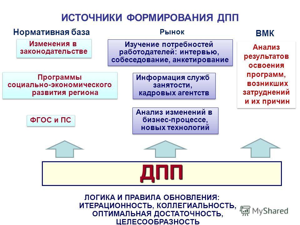 ИСТОЧНИКИ ФОРМИРОВАНИЯ ДПП ДПП ЛОГИКА И ПРАВИЛА ОБНОВЛЕНИЯ: ИТЕРАЦИОННОСТЬ, КОЛЛЕГИАЛЬНОСТЬ, ОПТИМАЛЬНАЯ ДОСТАТОЧНОСТЬ, ЦЕЛЕСООБРАЗНОСТЬ Программы социально-экономического развития региона Программы социально-экономического развития региона Изменения