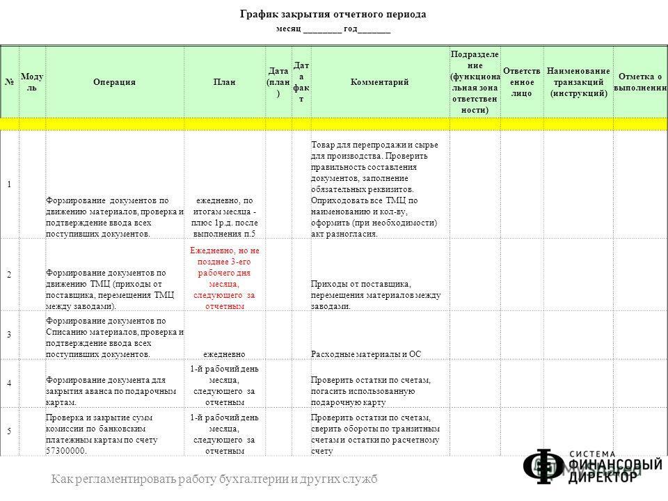 Как регламентировать работу бухгалтерии и других служб 14 График закрытия отчетного периода месяц ________ год_______ Моду ль ОперацияПлан Дата (план ) Дат а фак т Комментарий Подразделе ние (функциона льная зона ответствен ности) Ответств енное лицо