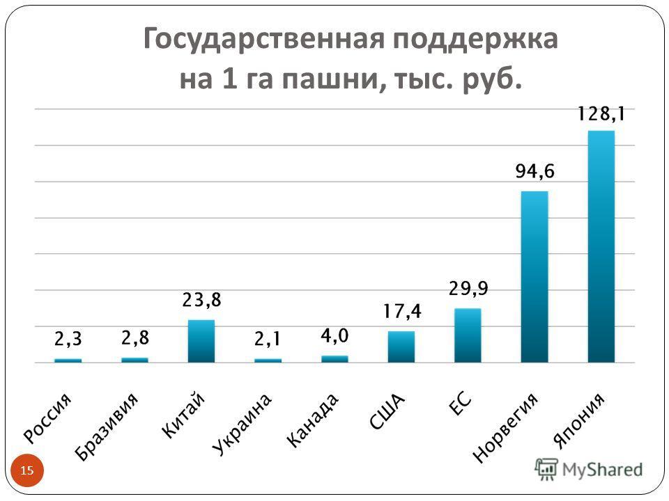 Государственная поддержка на 1 га пашни, тыс. руб. 15