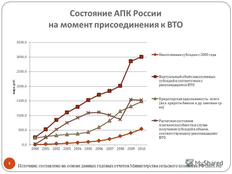 Состояние АПК России на момент присоединения к ВТО 4 Источник: составлено на основе данных годовых отчетов Министерства сельского хозяйства РФ (mcx.ru)