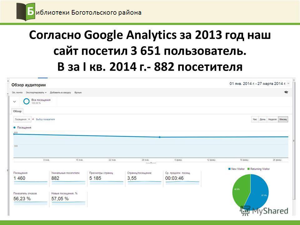 Согласно Google Analytics за 2013 год наш сайт посетил 3 651 пользователь. В за I кв. 2014 г.- 882 посетителя