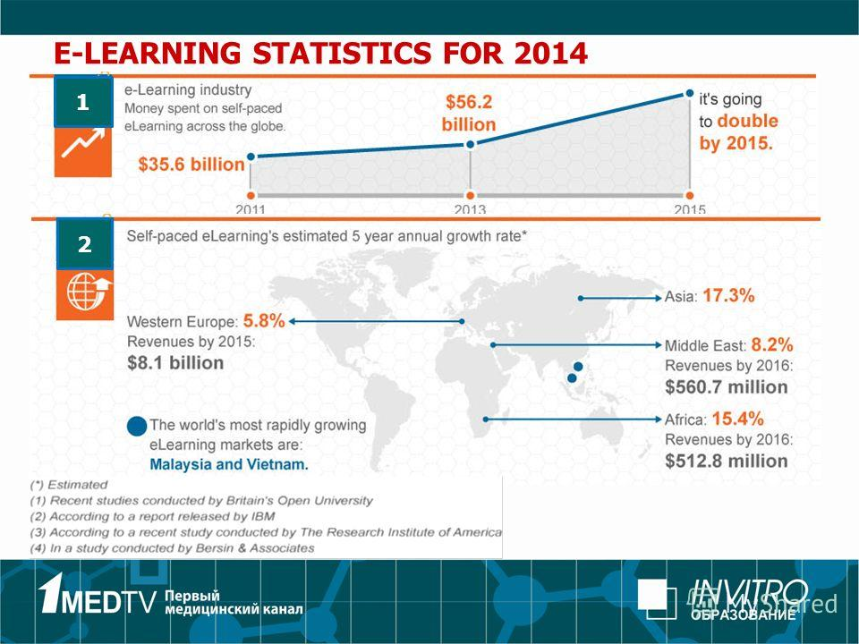 E-LEARNING STATISTICS FOR 2014 1 2