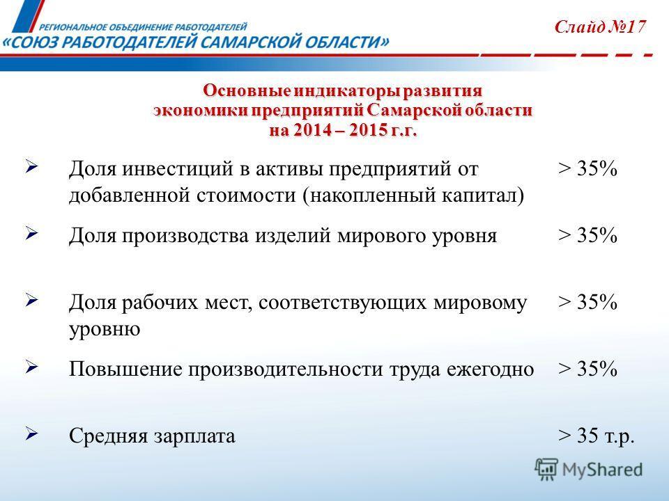 Основные индикаторы развития экономики предприятий Самарской области на 2014 – 2015 г.г. Слайд 17 Доля инвестиций в активы предприятий от добавленной стоимости (накопленный капитал) > 35% Доля производства изделий мирового уровня> 35% Доля рабочих ме