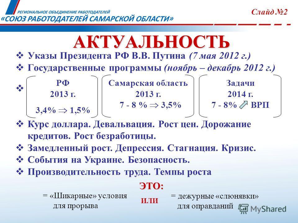 Указы Президента РФ В.В. Путина (7 мая 2012 г.) Государственные программы (ноябрь – декабрь 2012 г.) РФ 2013 г. 3,4% 1,5% Самарская область 2013 г. 7 - 8 % 3,5% Курс доллара. Девальвация. Рост цен. Дорожание кредитов. Рост безработицы. Замедленный ро
