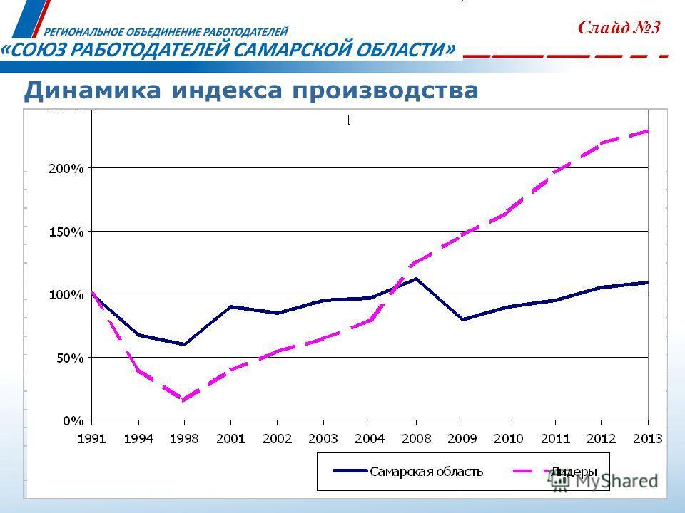 Динамика индекса производства Слайд 3