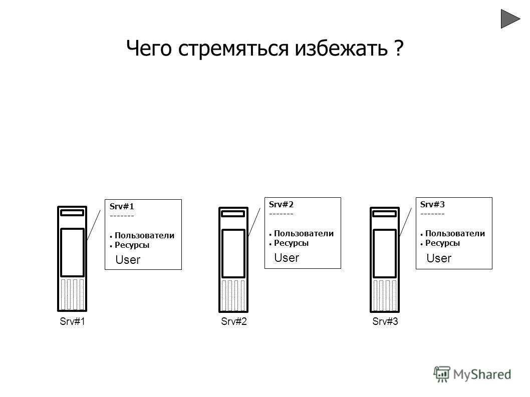 Srv#1 ------- Пользователи Ресурсы Srv#1 Srv#2 ------- Пользователи Ресурсы Srv#2 Srv#3 ------- Пользователи Ресурсы Srv#3 User Чего стремяться избежать ?