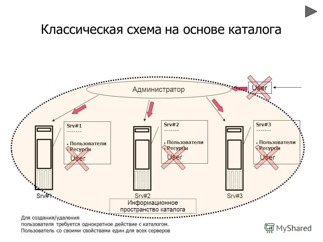 Классическая схема на основе каталога Srv#1 ------- Пользователи Ресурсы Srv#1 Srv#2 ------- Пользователи Ресурсы Srv#2 Srv#3 ------- Пользователи Ресурсы Srv#3 Администратор User Для создания/удаления пользователя требуется однократное действие с ка