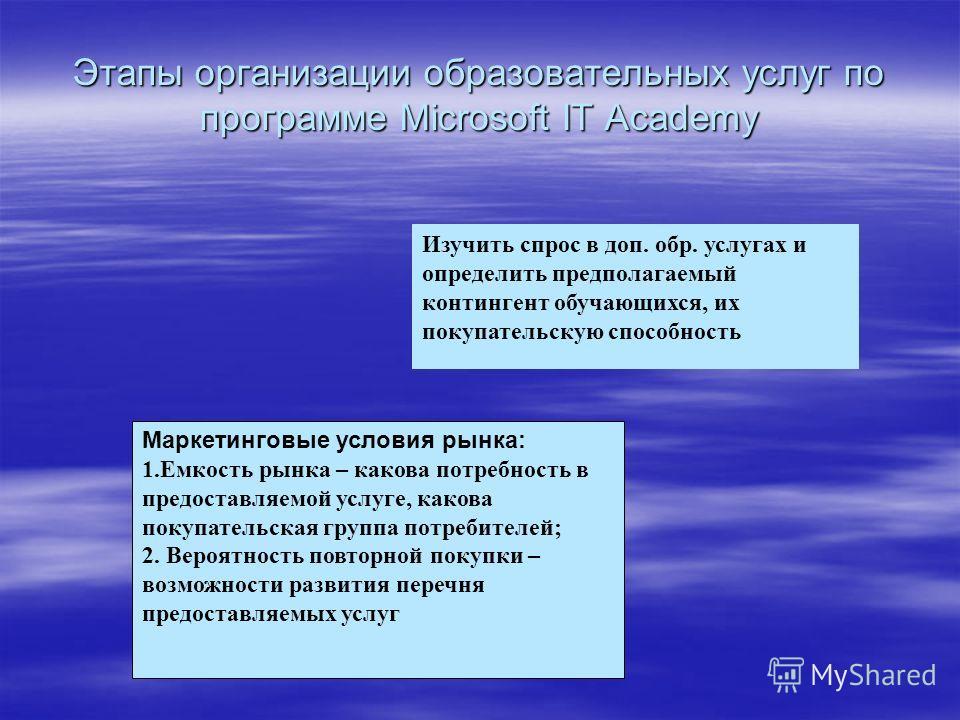 Этапы организации образовательных услуг по программе Microsoft IT Academy Маркетинговые условия рынка: 1.Емкость рынка – какова потребность в предоставляемой услуге, какова покупательская группа потребителей; 2. Вероятность повторной покупки – возмож
