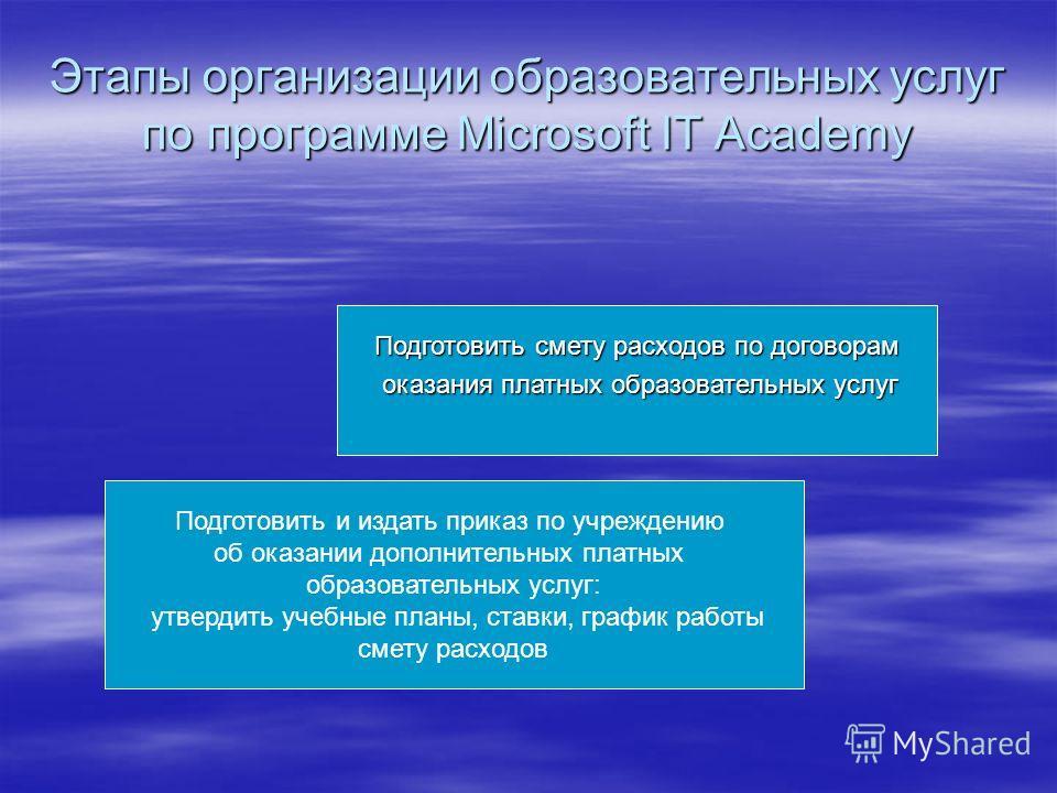 Этапы организации образовательных услуг по программе Microsoft IT Academy Подготовить смету расходов по договорам оказания платных образовательных услуг оказания платных образовательных услуг Подготовить и издать приказ по учреждению об оказании допо