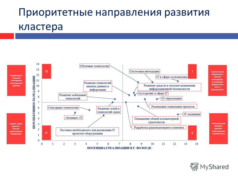 Приоритетные направления развития кластера I III IIIV Стратегические направления с высоким потенциалом, по критериям привлекатель  ности и реализуемости Потенциаль  ные « беспроиг  рышные » инвестиционны е возможности Направления с большим потенци