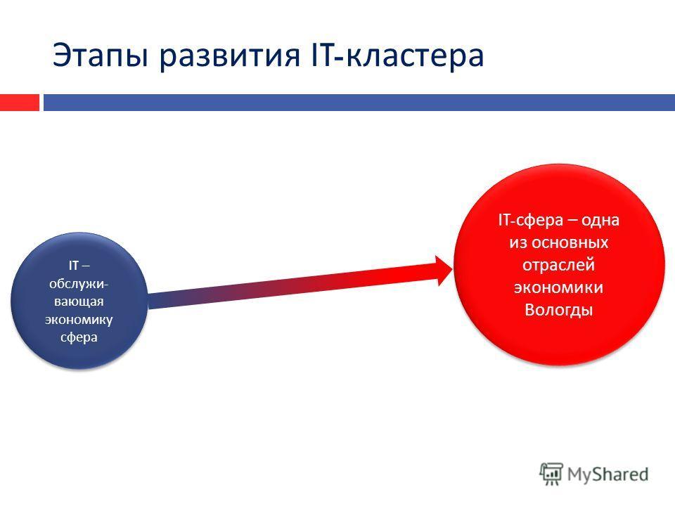 Этапы развития IT- кластера IT- сфера – одна из основных отраслей экономики Вологды IT – обслужи - вающая экономику сфера