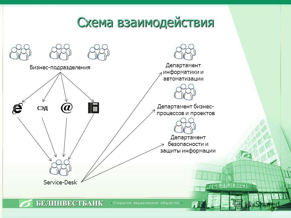 Схема взаимодействия 6 Бизнес-подразделения Service-Desk Департамент безопасности и защиты информации Департамент информатики и автоматизации Департамент бизнес- процессов и проектов
