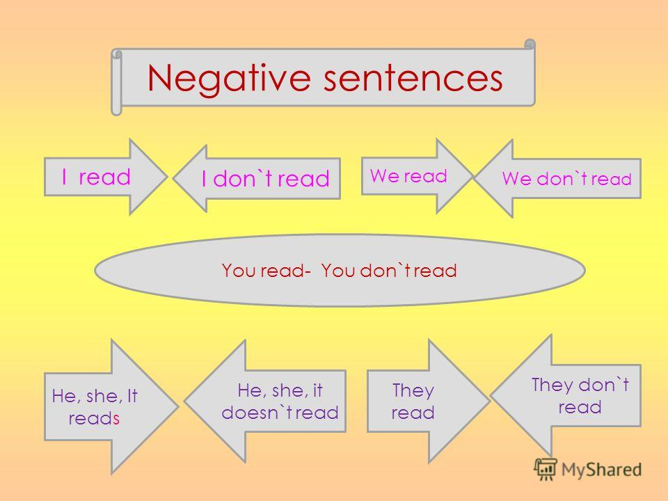 Negative sentences I read I don`t read We read We don`t re ad You read- You don`t read He, she, It reads He, she, it doesn`t read They read They don`t read