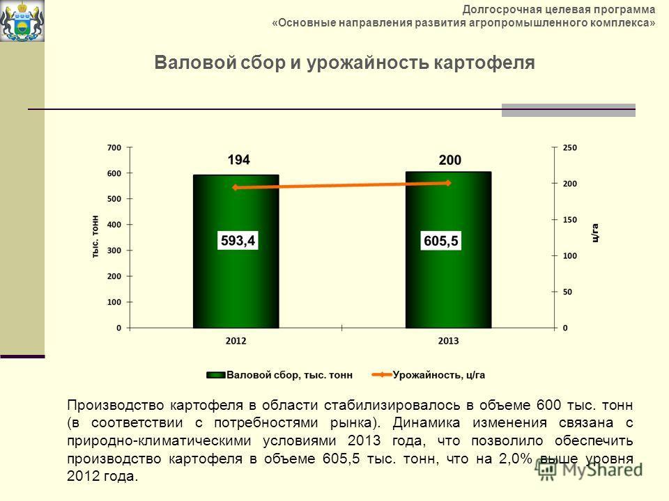 Валовой сбор и урожайность картофеля Производство картофеля в области стабилизировалось в объеме 600 тыс. тонн (в соответствии с потребностями рынка). Динамика изменения связана с природно-климатическими условиями 2013 года, что позволило обеспечить