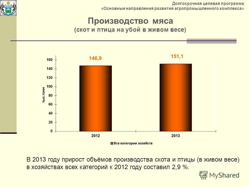 Производство мяса (скот и птица на убой в живом весе) В 2013 году прирост объёмов производства скота и птицы (в живом весе) в хозяйствах всех категорий к 2012 году составил 2,9 %. Долгосрочная целевая программа «Основные направления развития агропром