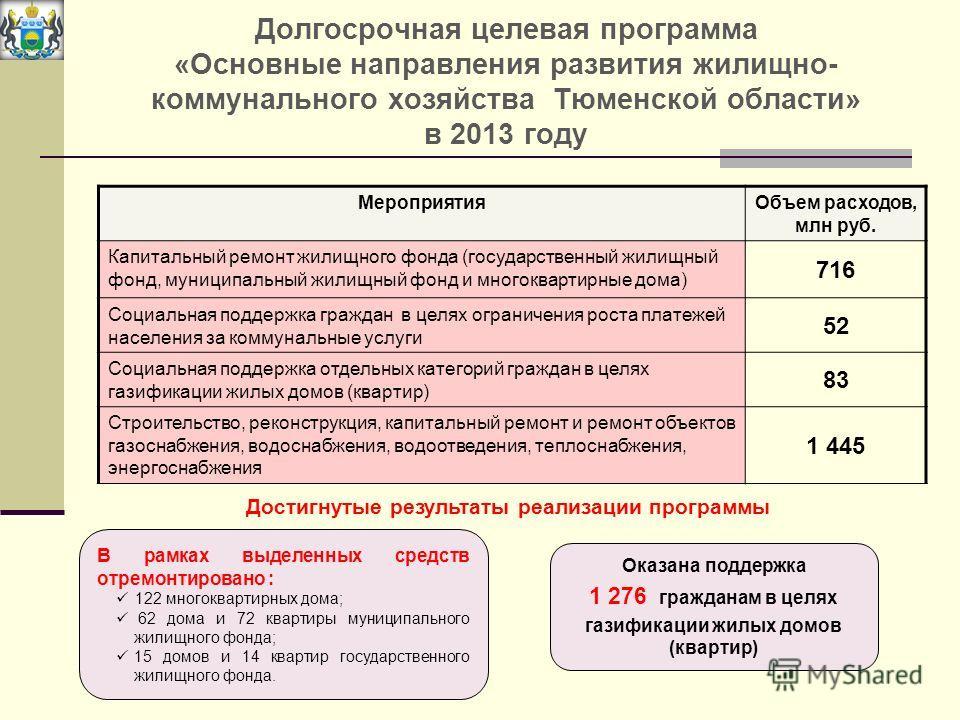 Долгосрочная целевая программа «Основные направления развития жилищно- коммунального хозяйства Тюменской области» в 2013 году Мероприятия Объем расходов, млн руб. Капитальный ремонт жилищного фонда (государственный жилищный фонд, муниципальный жилищн