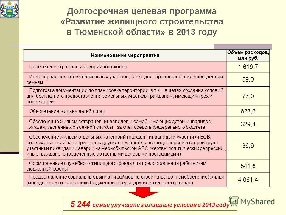 Долгосрочная целевая программа «Развитие жилищного строительства в Тюменской области» в 2013 году 5 244 семьи улучшили жилищные условия в 2013 году Наименование мероприятия Объем расходов, млн руб. Переселение граждан из аварийного жилья 1 619,7 Инже