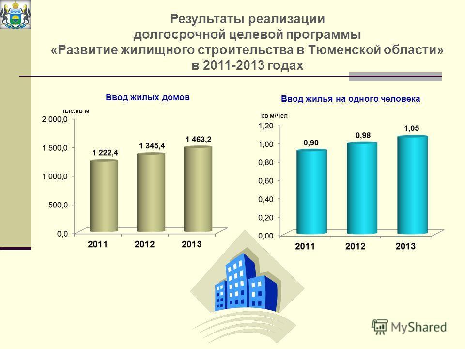 Результаты реализации долгосрочной целевой программы «Развитие жилищного строительства в Тюменской области» в 2011-2013 годах Ввод жилья на одного человека кв м/чел тыс.кв м Ввод жилых домов