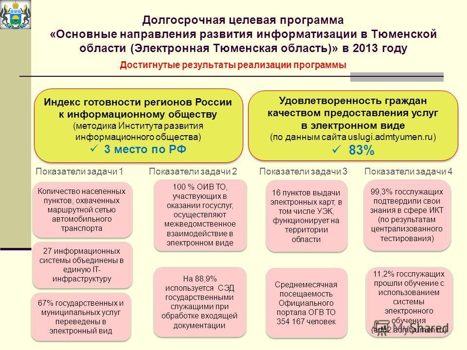 Долгосрочная целевая программа «Основные направления развития информатизации в Тюменской области (Электронная Тюменская область)» в 2013 году Удовлетворенность граждан качеством предоставления услуг в электронном виде (по данным сайта uslugi.admtyume